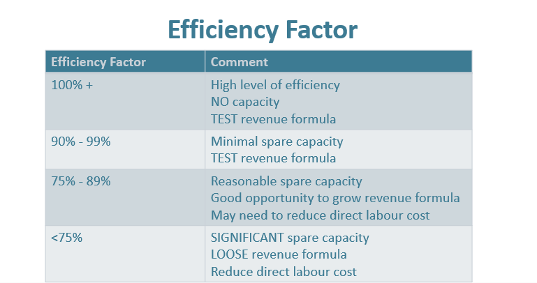 Efficiency Factor